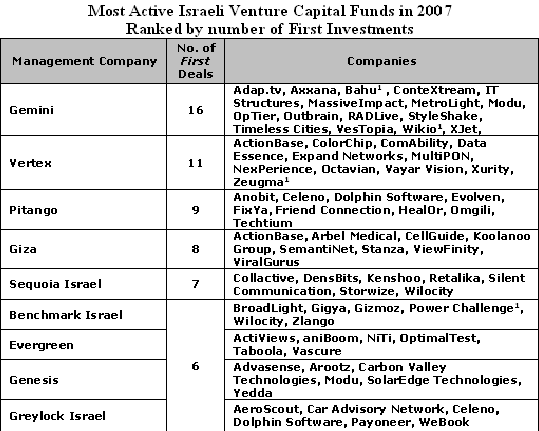 most active israeli venture funds
