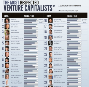 How to raise capital in Silicon Valley from VCs