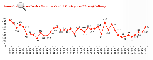 Israeli VC investments levels