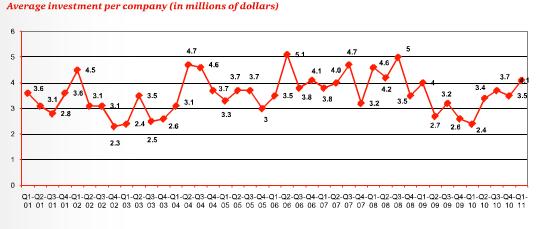 Healthier valuations for Israeli startups