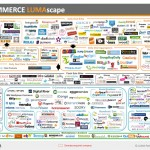 Commerce LumaScape Infographic