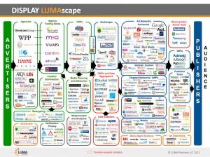 Display advertising infographic