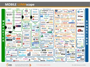 Mobile Lumascape infographic