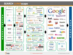 Search LumaScape Infographic