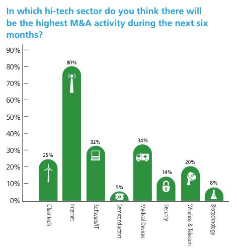 Graph of israel venture capital fundraising