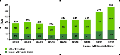 19 percent increase from $479 million raised by 140 companies in Q1/2011 and a 66 percent increase from $343 million raised by 104 companies in Q2/2010 IVC Online VC Cafe Q2 2011