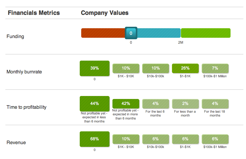 The Startup Genome Compass Tool is Live – Why Do Startups