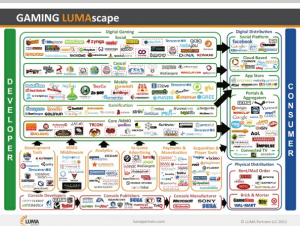 Gaming industry infographic