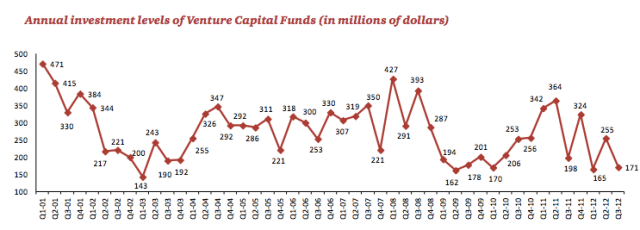 Israeli VC: Annual investment levels of Venture Capital Funds (in millions of dollars)