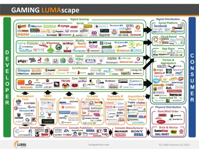 New LumaScapes Infographics On Startup Funding, Strategic Buyers and ...