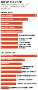 VC Midas List 2012 Forbes