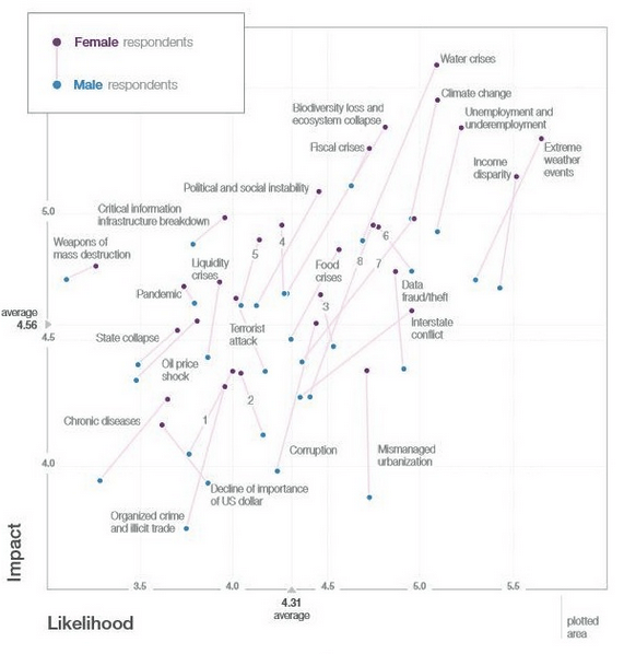 WEF14 risks perceived by males and females