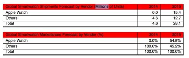 Smartwatch shipments - credit: Strategy Analytics