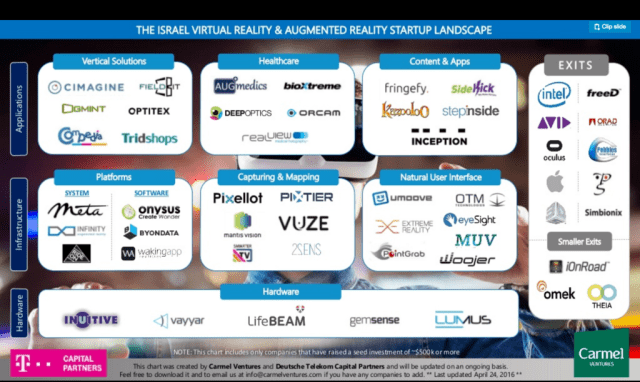 Augmented reality and Virtual reality startups in Israel