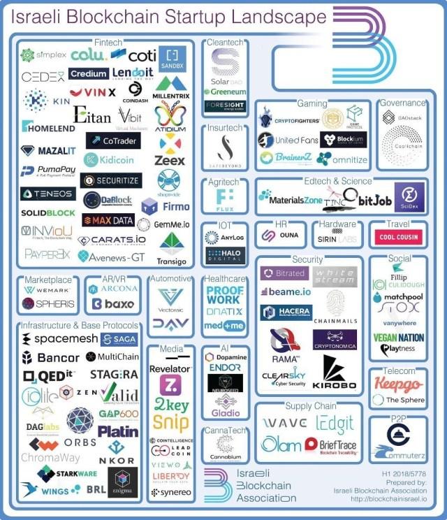 Israeli blockchain landscape