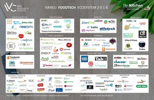 Israeli food technology startup landscape 2018