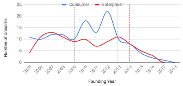 Consumer vs enterprise startups