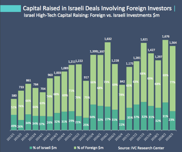 Capital Raised in Israeli Deals Involving Foreign Investors | 580 733 861 784 704 963 1,003 1,089 1,211 1,222 917 1,399 1,397 1,632 1,228 842 1,175 1,281 1,621 1,427 1,297 1,676 1,564 49% 26% 34% 34% 37% 26% 32% 31% 29% 21% 25% 34% 32% 27% 31% 22% 35% 37% 32% 31% 32% 31% 23% 51% 74% 66% 66% 63% 74% 68% 69% 71% 79% 75% 66% 68% 73% 69% 78% 65% 63% 68% 69% 68% 69% 77% Israel High-Tech Capital Raising: Foreign vs. Israeli Investments $m
