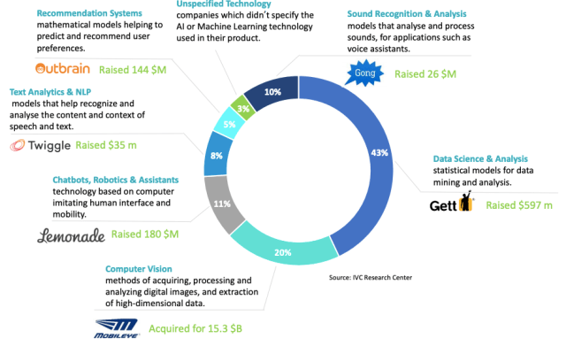The technologies Israeli AI companies focus on (Source: IVC Online)