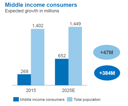 Middle Income China