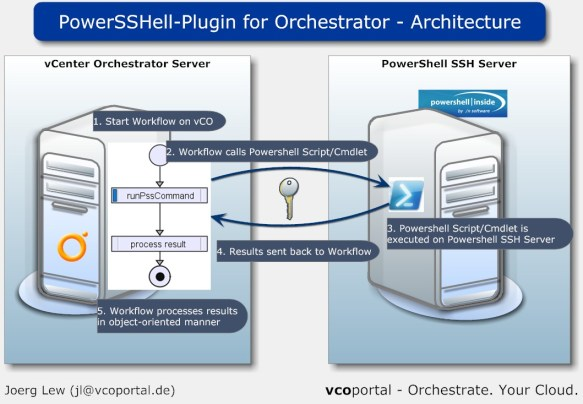 PowerSSHell-Plugin for Orchestrator - Architecture