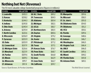 The Wall Street Journal recently valued VCU basketball as one of the 40 most valuable programs in college hoops.