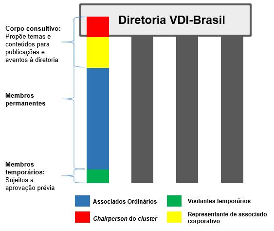 Estrutura de Governança_ClustersVDI_2