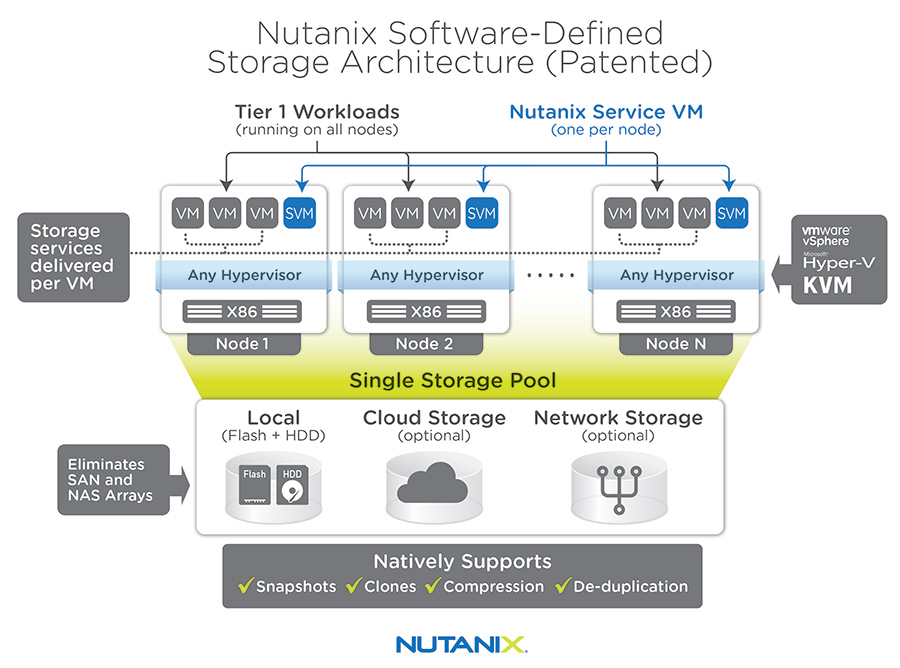 Nutanix Offers Structure Nos 4 1 Vdicloud