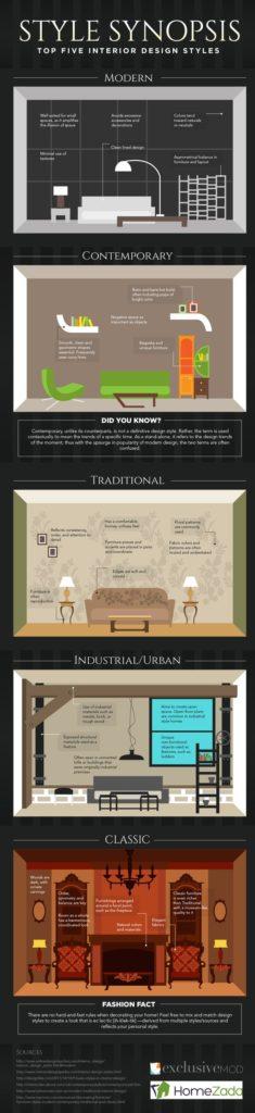 Infografica e arredamento