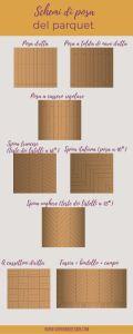 infografica sugli schemi di posa