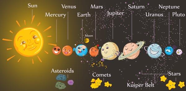 Solar System Create WebQuest