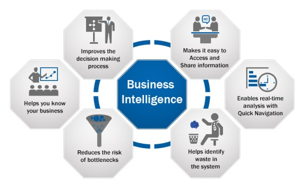 Gain the Competitive Edge with Business Intelligence ...