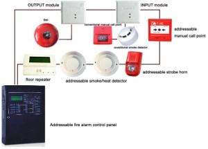 Fire Security Project Fire Alarm