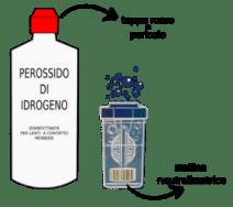 perossido idrogeno lenti a contatto