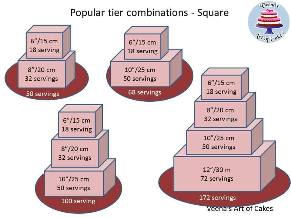 Cake Serving Chart And Combinations