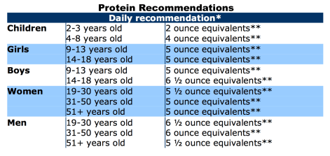 USDA Daily Protein Recommendations