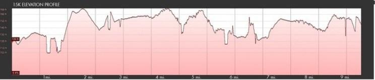 15k elevation chart