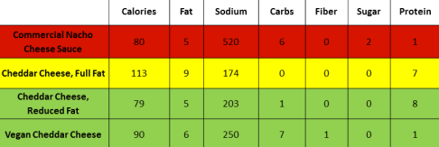nachos cheese options table