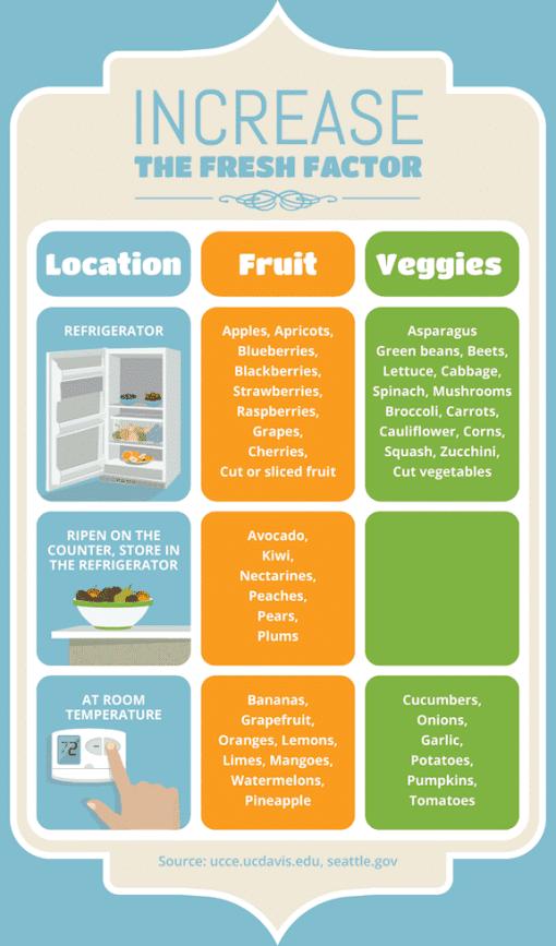 Freshness factor of foods chart