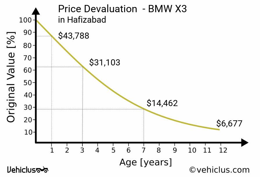 Price for 2020 bmw x3 ranges from 41,950 us dollars to 57,900 us dollars while the x3 m40i is priced at 56,895 us dollars & in pakistan its price ranges. Bmw X3 Car Price And Depreciation In Hafizabad