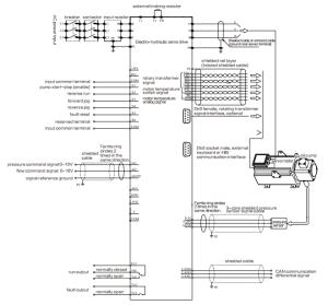 SD650 Servo Drive for Electro Hydraulic Control System