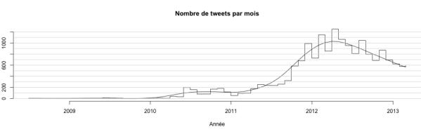 tweet_month_freq
