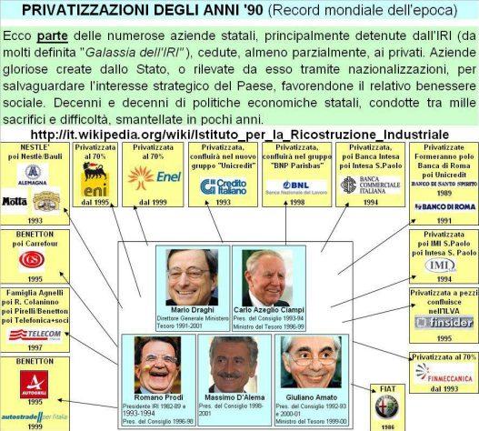 privatizzazioni anni 90