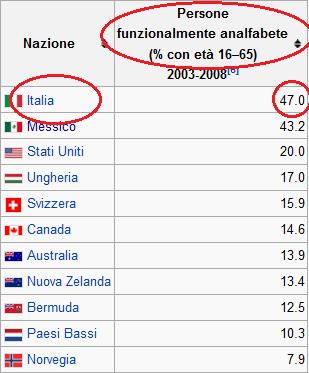 italiani analfabeti