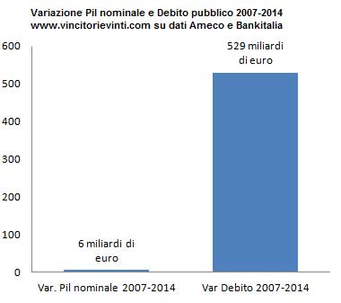 variazione-pil-e-debito-pubblic380o