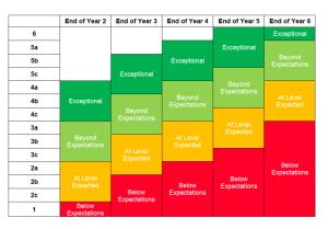 NC-levels-grid