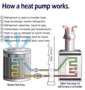 Heat Pumps Advantages & Disadvantages Facing Homeowners