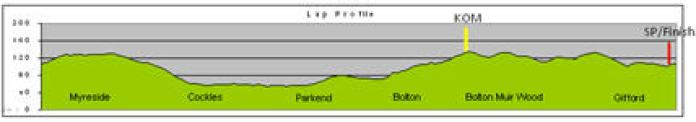 Route Profile.