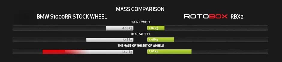 rotobox product mass comparison