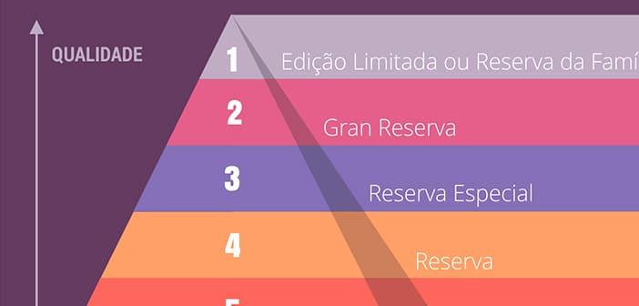 <strong>Qual a Diferença:</strong> Vinho Reserva, Reservado e Gran Reserva?